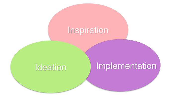 혁신의 세 분야. 이 세 분야는 겹치기도 한다.