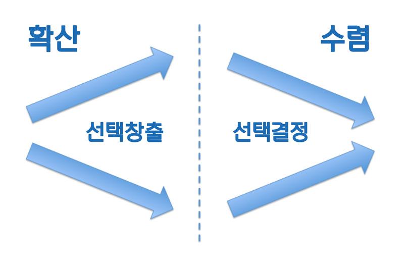 확산적 사고와 수렴적 사고의 차이를 설명한 도표. 우리는 대부분 수렴적 사고에 익숙해져 있다.